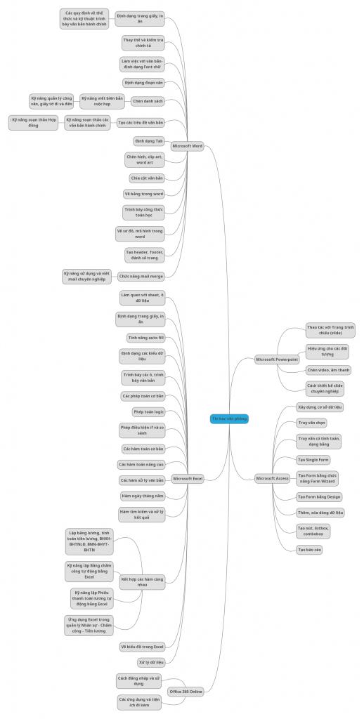 Cấu trúc tin học văn phòng