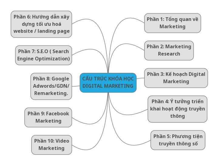 Cấu trúc khóa học Digital Marketing đầy đủ